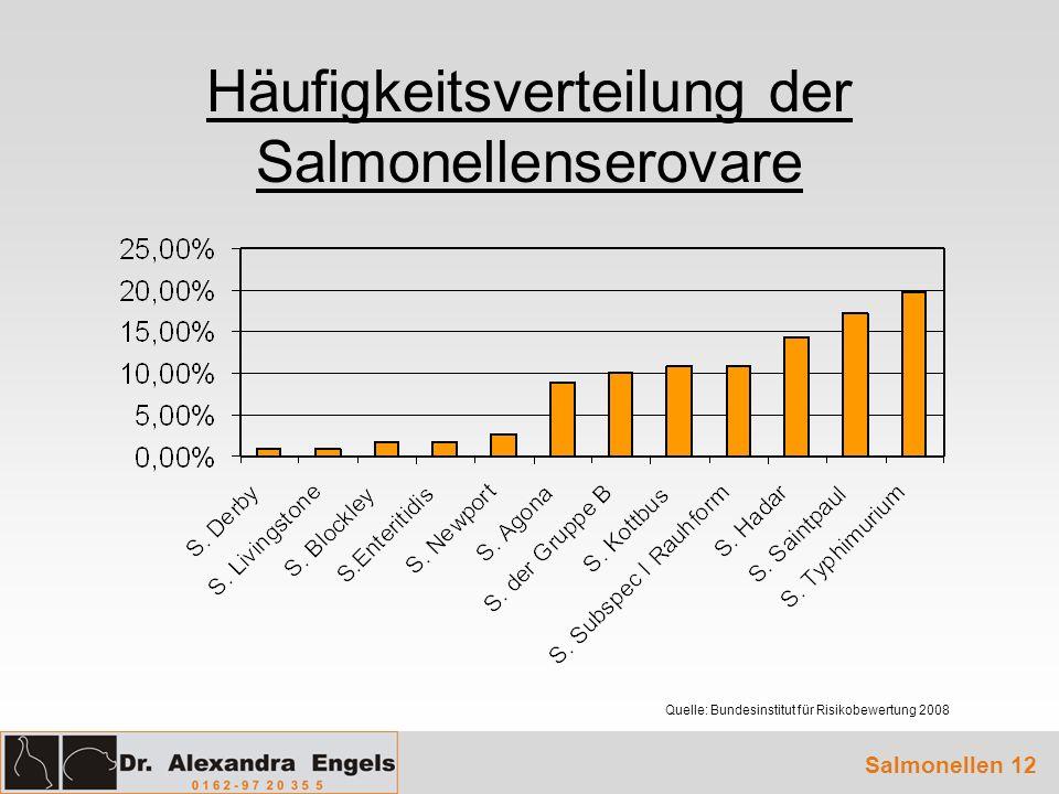 Häufigkeitsverteilung der Salmonellenserovare
