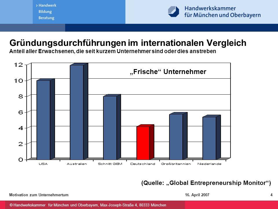 Gründungsdurchführungen im internationalen Vergleich Anteil aller Erwachsenen, die seit kurzem Unternehmer sind oder dies anstreben