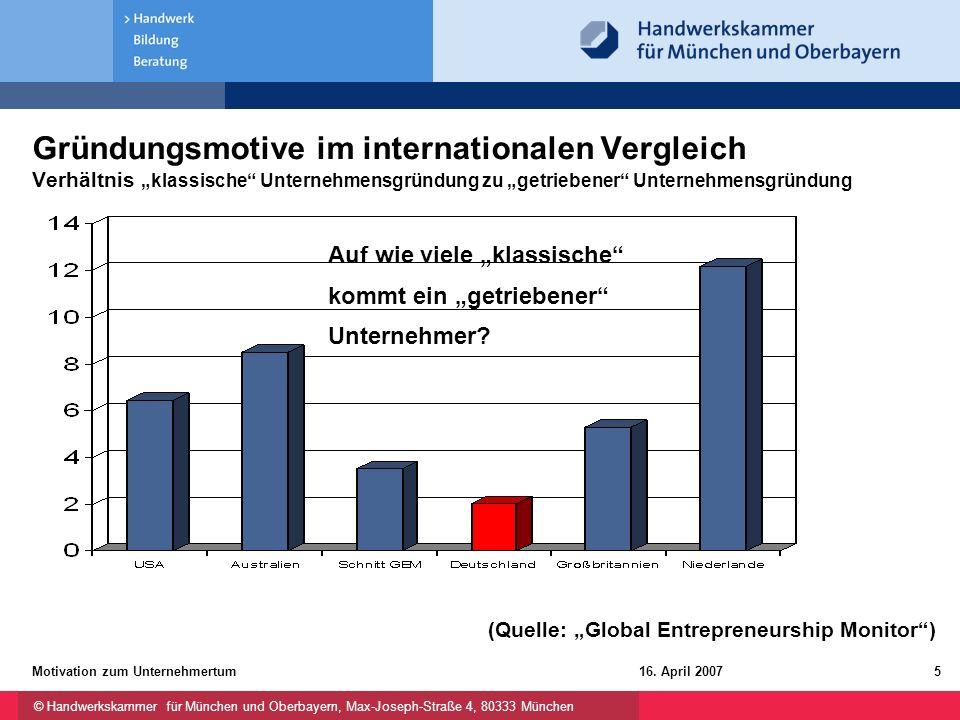 """Gründungsmotive im internationalen Vergleich Verhältnis """"klassische Unternehmensgründung zu """"getriebener Unternehmensgründung"""