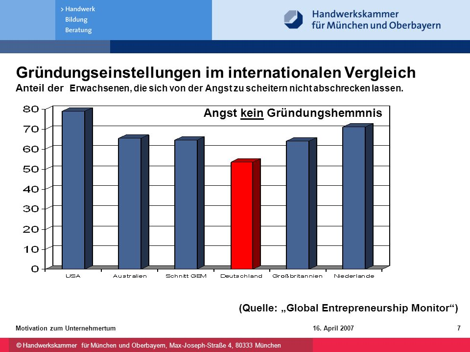 Gründungseinstellungen im internationalen Vergleich Anteil der Erwachsenen, die sich von der Angst zu scheitern nicht abschrecken lassen.