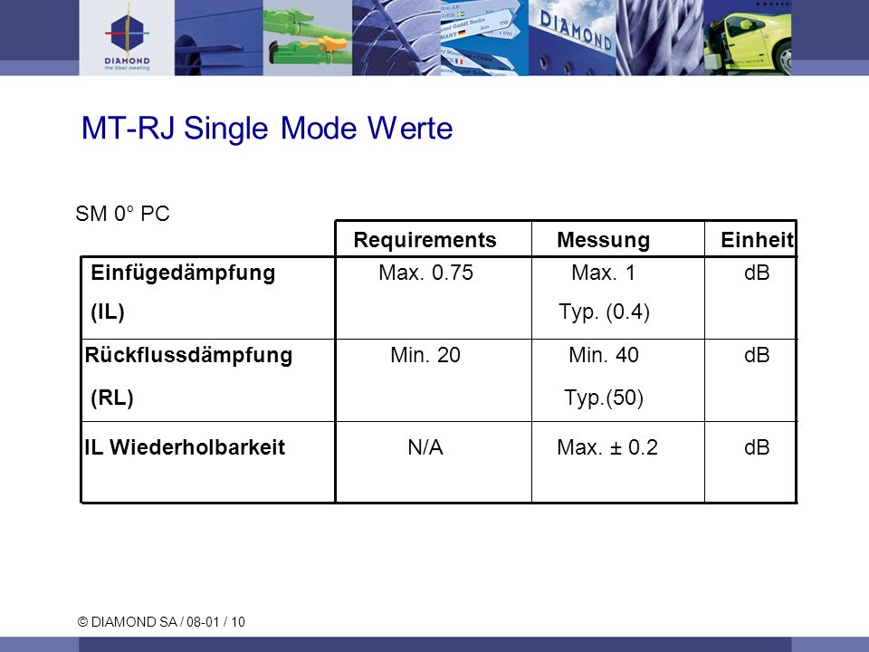 MT-RJ Single Mode Werte
