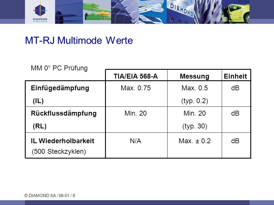 MT-RJ Multimode Werte MM 0° PC Prüfung TIA/EIA 568-A Messung Einheit