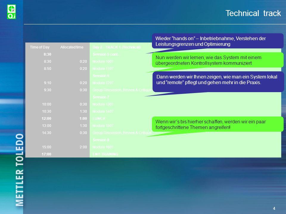 Technical track Wieder hands on – Inbetriebnahme, Verstehen der Leistungsgrenzen und Optimierung.