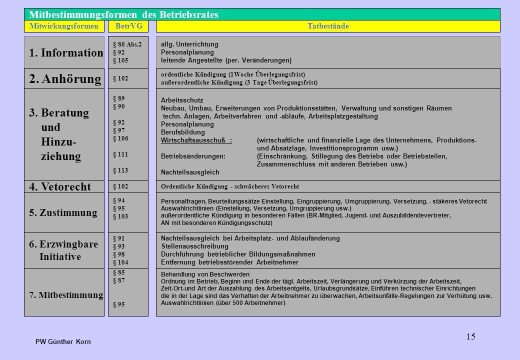 2. Anhörung 1. Information 3. Beratung und Hinzu- ziehung 4. Vetorecht