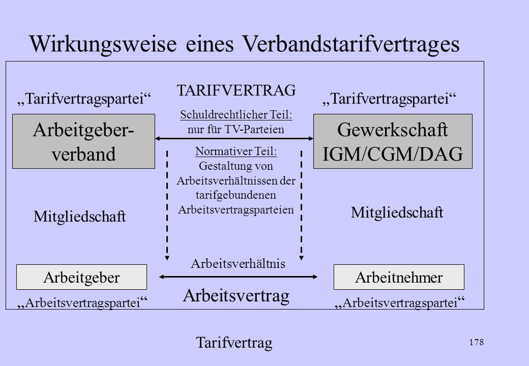 Wirkungsweise eines Verbandstarifvertrages