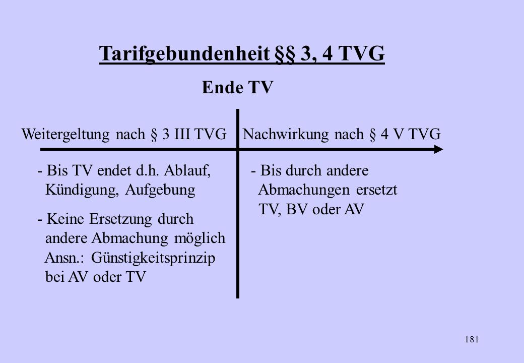 Tarifgebundenheit §§ 3, 4 TVG