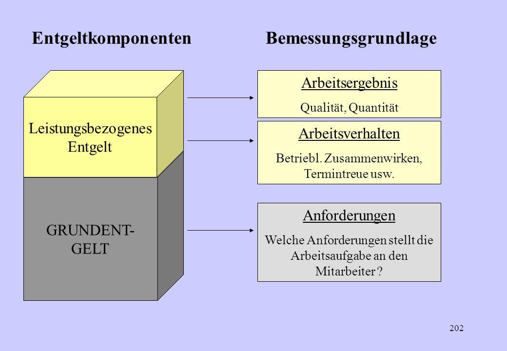 Entgeltkomponenten Bemessungsgrundlage