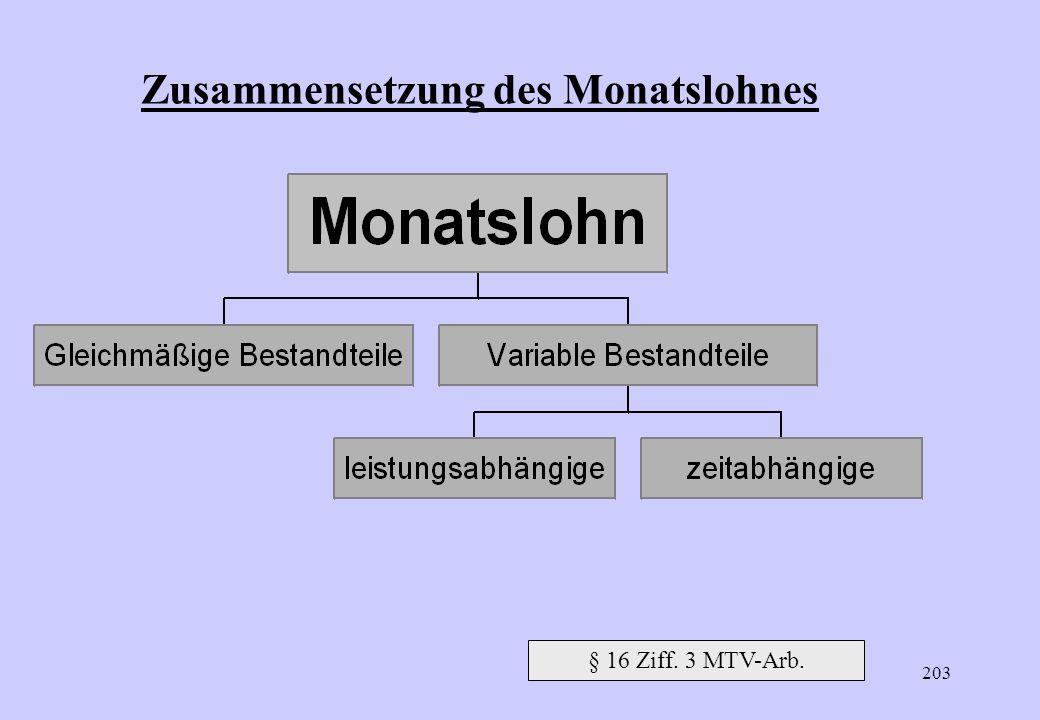Zusammensetzung des Monatslohnes