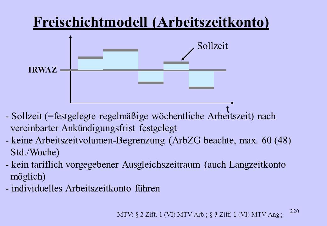 Freischichtmodell (Arbeitszeitkonto)