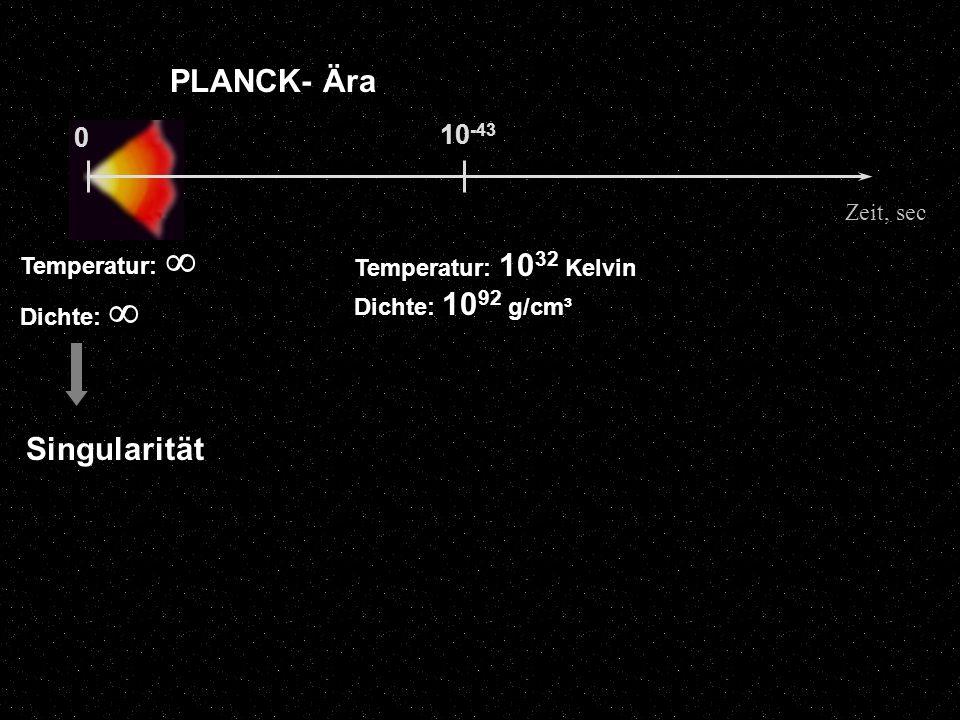 PLANCK- Ära Singularität 10-43 Zeit, sec Temperatur: 