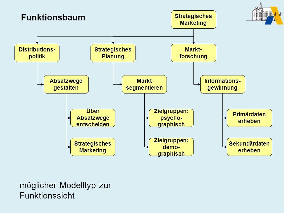 möglicher Modelltyp zur Funktionssicht