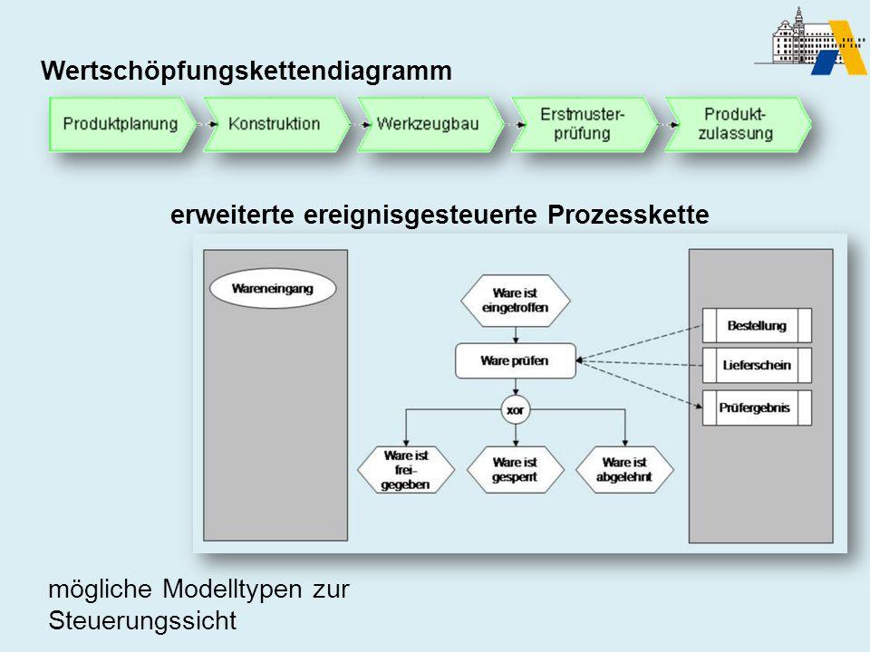 erweiterte ereignisgesteuerte Prozesskette