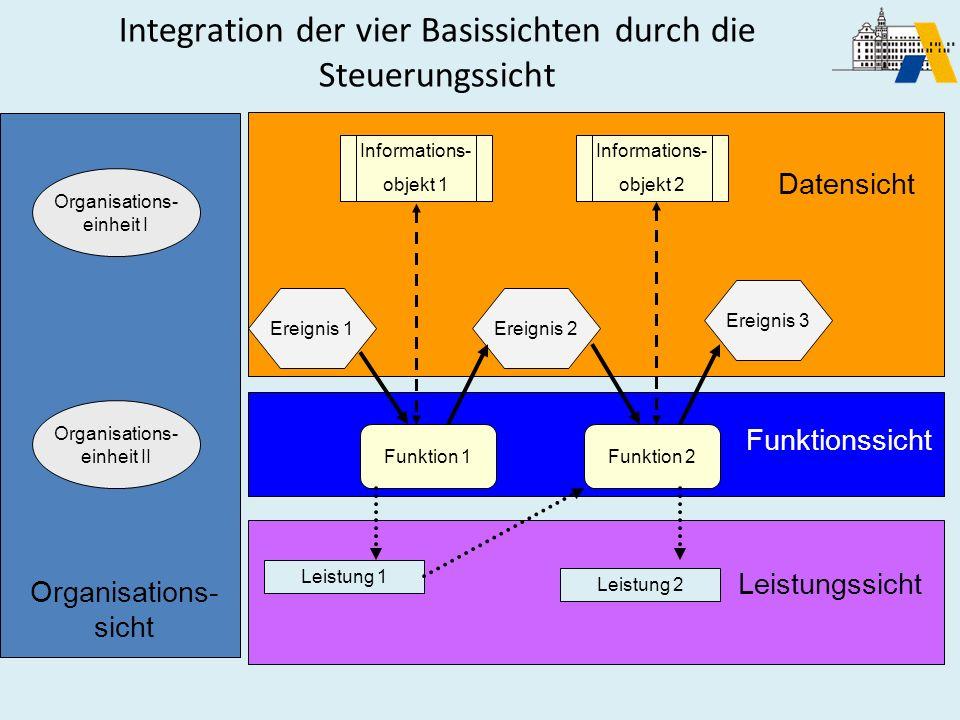 Integration der vier Basissichten durch die Steuerungssicht