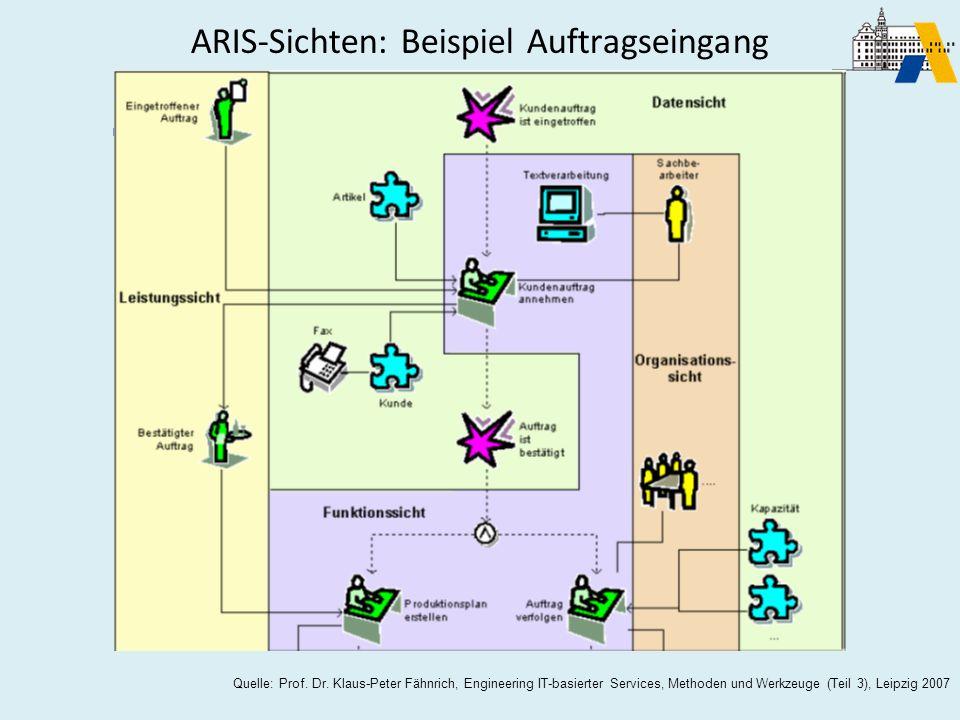 ARIS-Sichten: Beispiel Auftragseingang