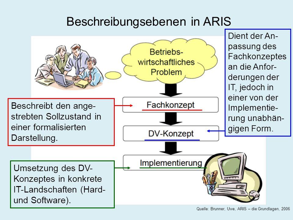 Beschreibungsebenen in ARIS