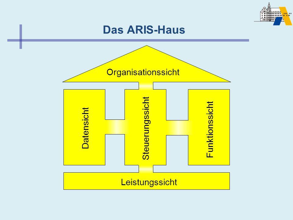 Das ARIS-Haus Organisationssicht Steuerungssicht Funktionssicht