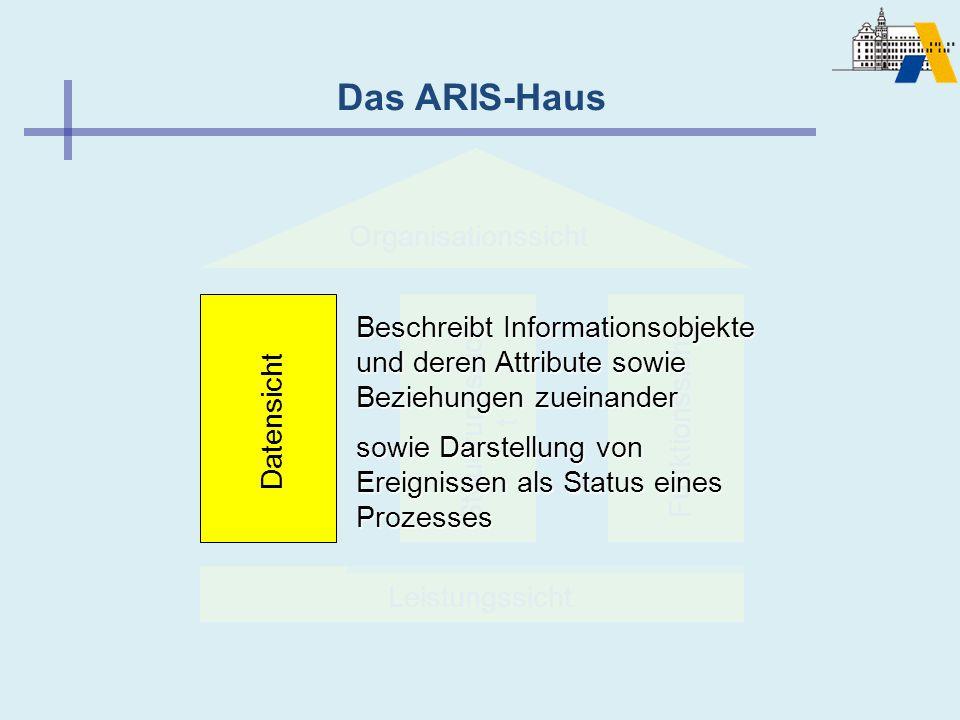 Das ARIS-Haus Organisationssicht