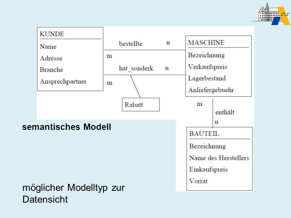 Semantisches Modell möglicher Modelltyp zur Datensicht