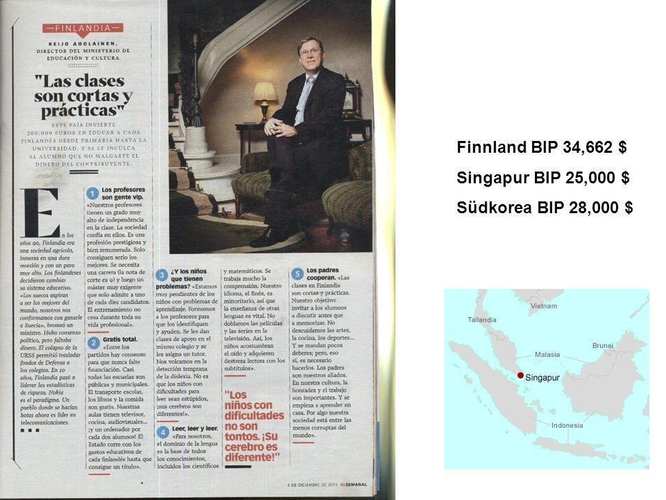Finnland BIP 34,662 $ Singapur BIP 25,000 $ Südkorea BIP 28,000 $