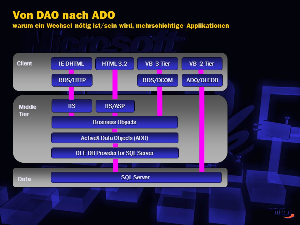 OLE DB Provider for SQL Server ActiveX Data Objects (ADO)