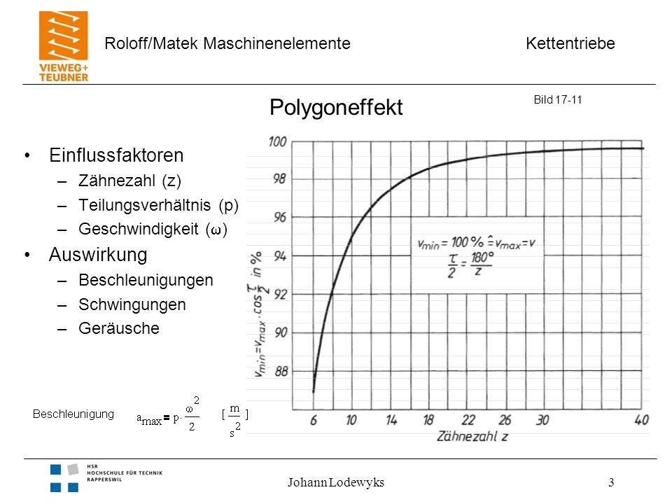 Polygoneffekt Einflussfaktoren Auswirkung Zähnezahl (z)