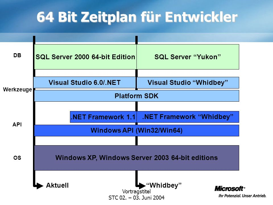 64 Bit Zeitplan für Entwickler