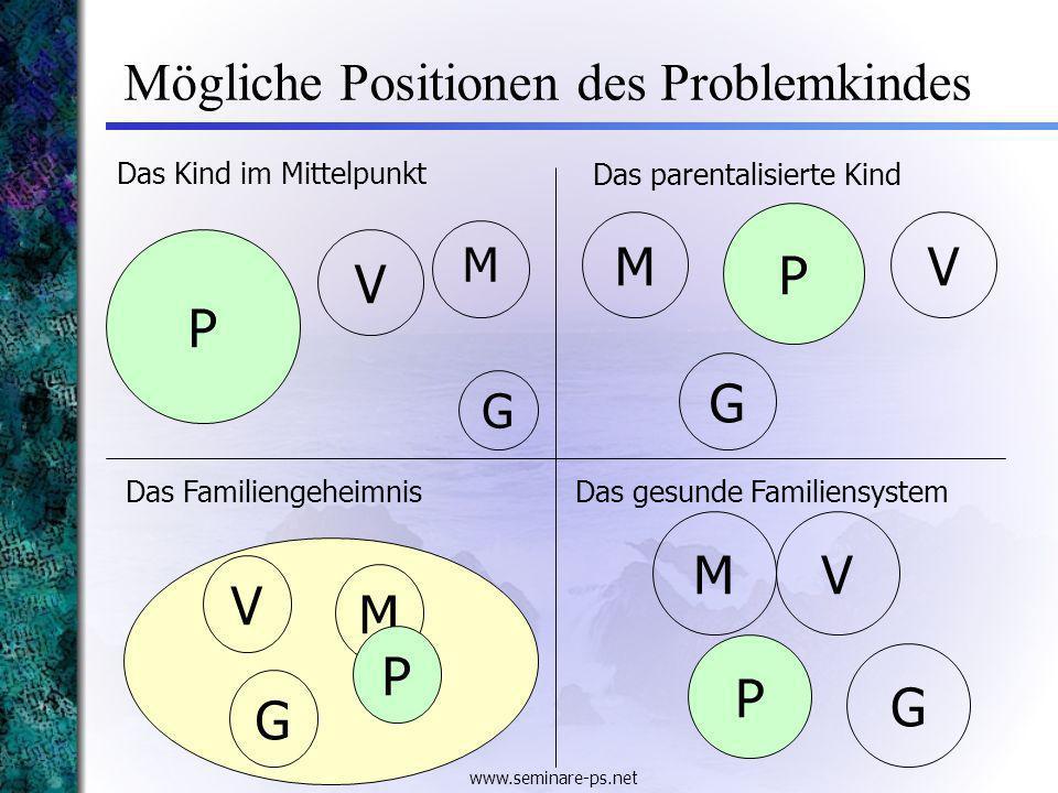 Mögliche Positionen des Problemkindes