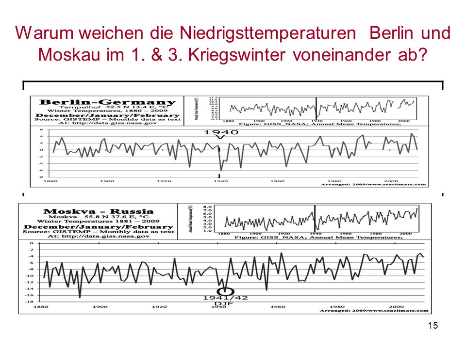 Warum weichen die Niedrigsttemperaturen Berlin und Moskau im 1. & 3