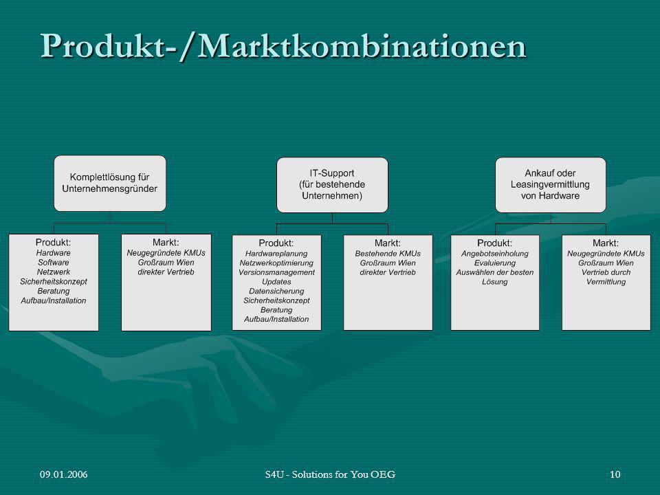 Produkt-/Marktkombinationen