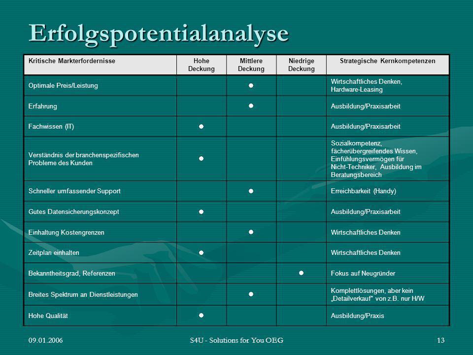 Erfolgspotentialanalyse