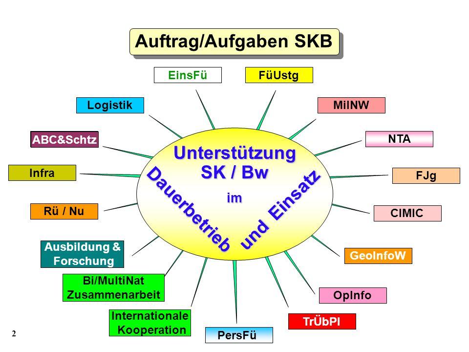 Auftrag/Aufgaben SKB Unterstützung SK / Bw Dauerbetrieb und Einsatz