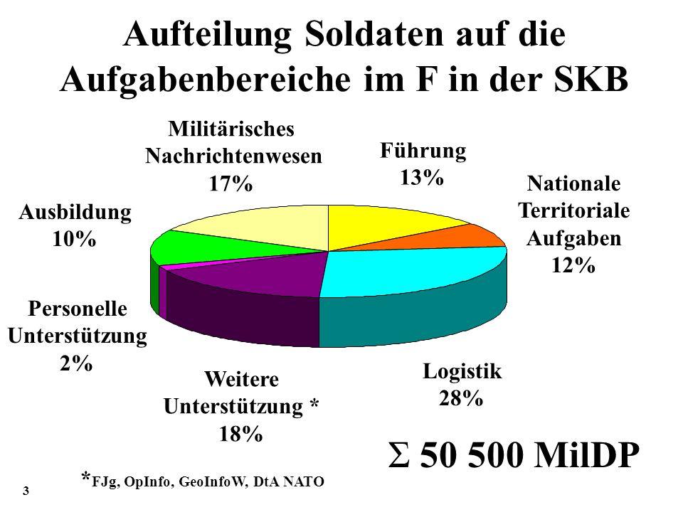 Aufteilung Soldaten auf die Aufgabenbereiche im F in der SKB
