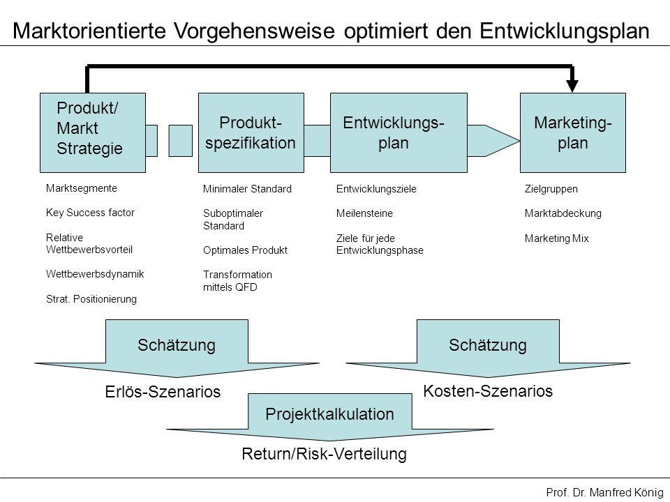Marktorientierte Vorgehensweise optimiert den Entwicklungsplan