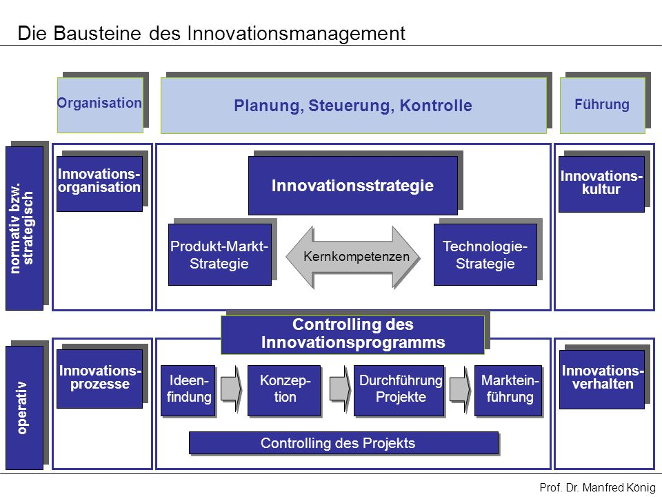 Die Bausteine des Innovationsmanagement