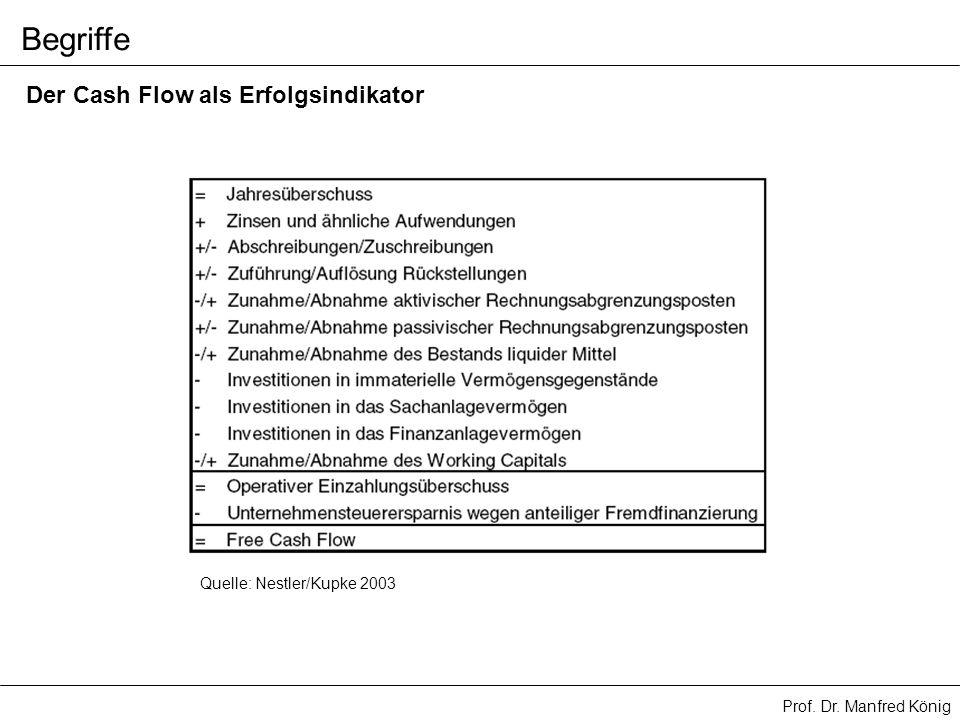 Begriffe Der Cash Flow als Erfolgsindikator Quelle: Nestler/Kupke 2003