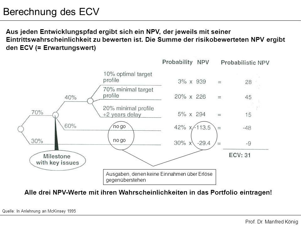 Berechnung des ECV