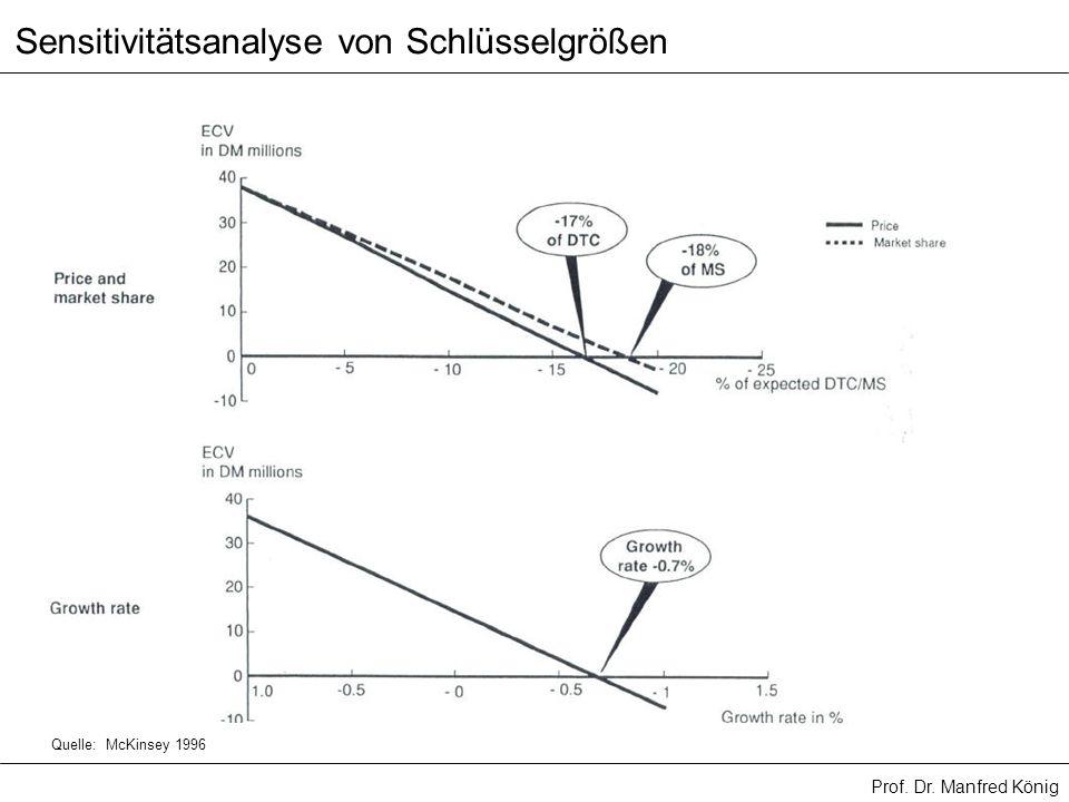 Sensitivitätsanalyse von Schlüsselgrößen