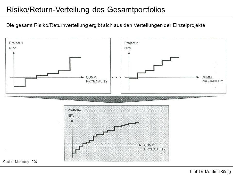 Risiko/Return-Verteilung des Gesamtportfolios