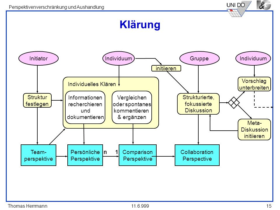 Klärung Initiator Struktur festlegen Team- perspektive Informationen