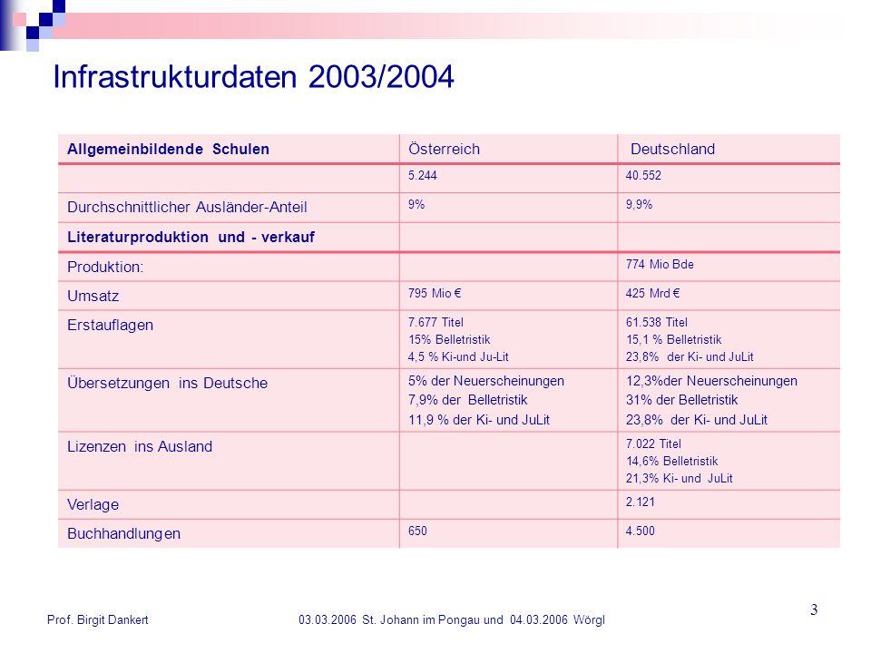 Infrastrukturdaten 2003/2004 Allgemeinbildende Schulen Österreich