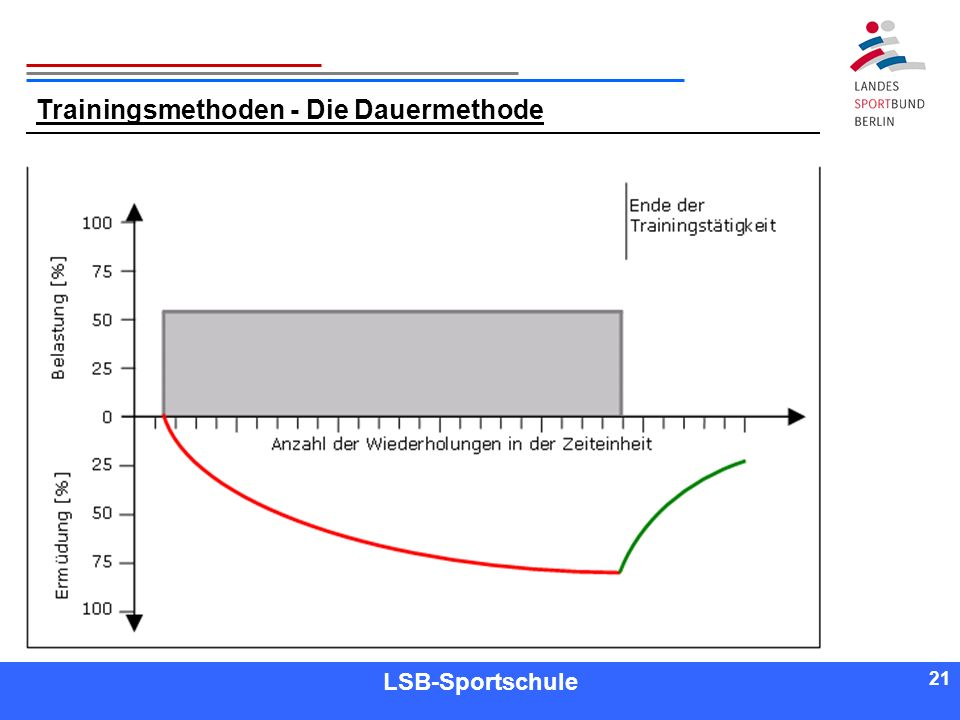 Trainingsmethoden - Die Dauermethode