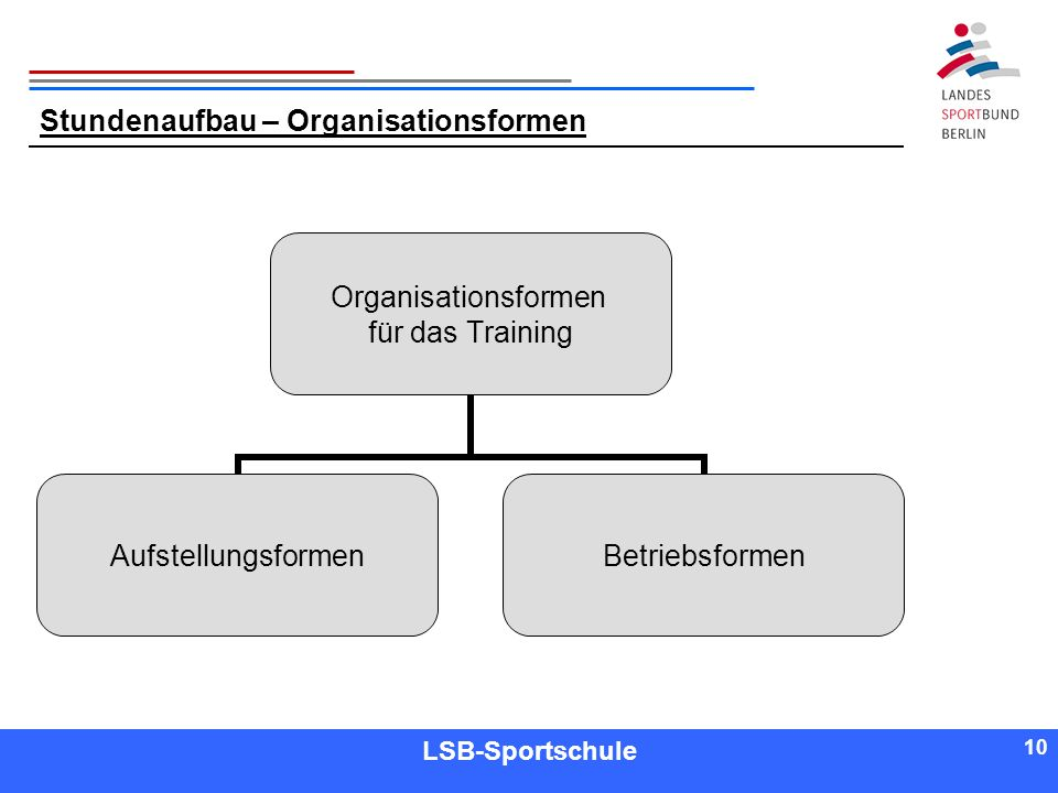 Stundenaufbau – Organisationsformen