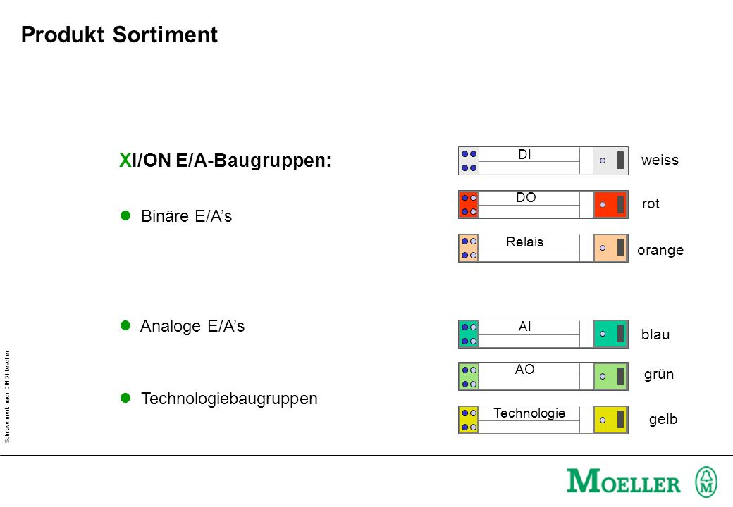 Produkt Sortiment XI/ON E/A-Baugruppen: Binäre E/A's Analoge E/A's