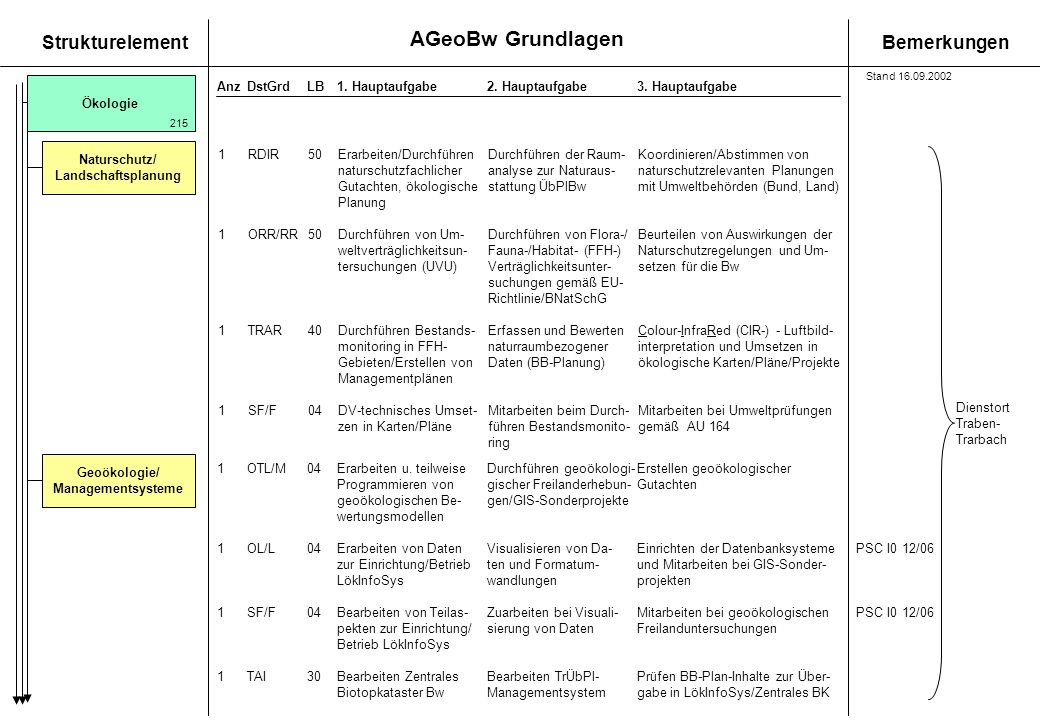 Geoökologie/ Managementsysteme
