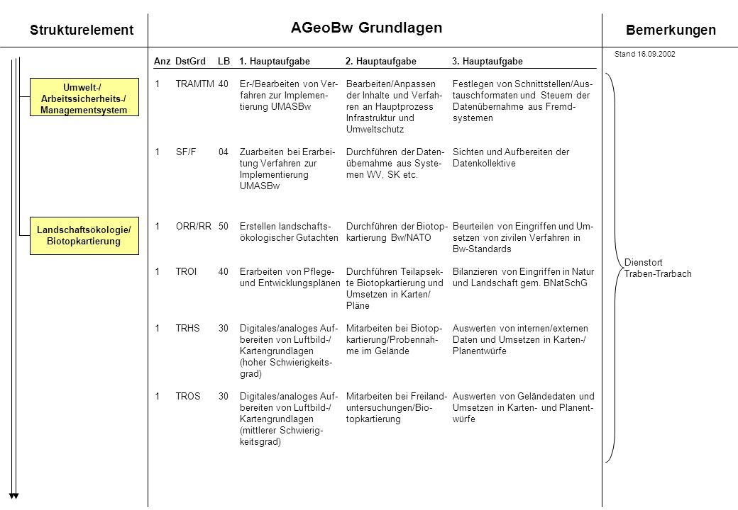 Umwelt-/ Arbeitssicherheits-/ Managementsystem