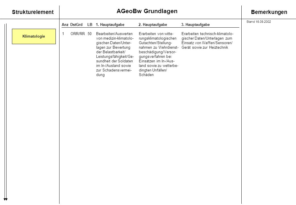 gischen Daten/Unter- Gutachten/Stellung- Einsatz von Waffen/Sensoren/
