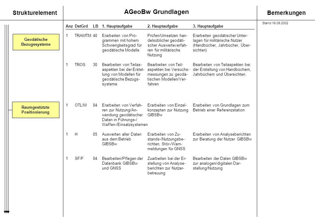 Geodätische Bezugssysteme Raumgestützte Positionierung