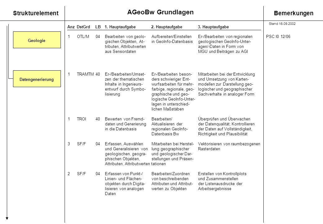 Geologie Datengenerierung