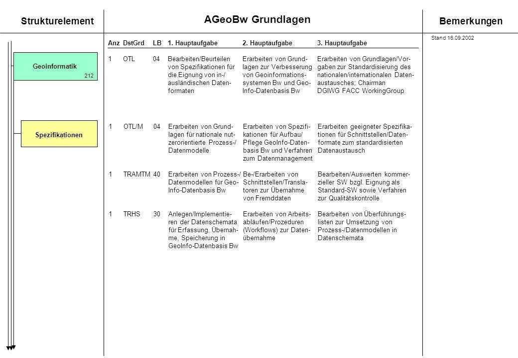 Geoinformatik Spezifikationen