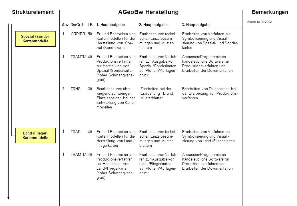 Spezial-/Sonder- Kartenmodelle Land-/Flieger- Kartenmodelle